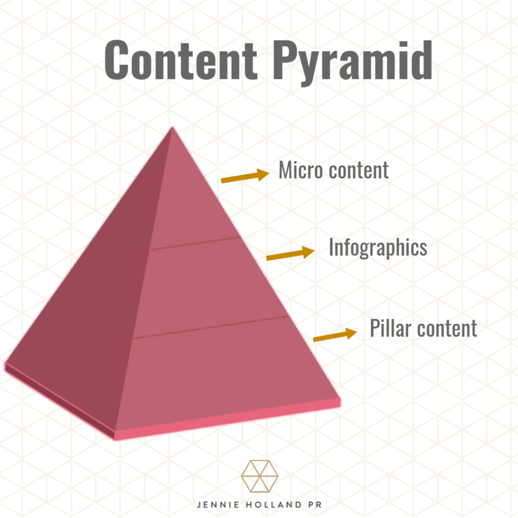 Content pyramid showing social media hierarchy of content